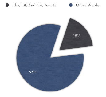 A pie chart showing 18% of the Ars Technica article as being 'the, of, and, to, a or is'.