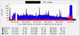CPU usage in Cacti
