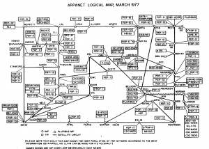 ARPANET logic map, March 1977